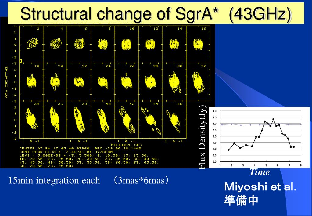 Structural change of SgrA*  (43GHz)
