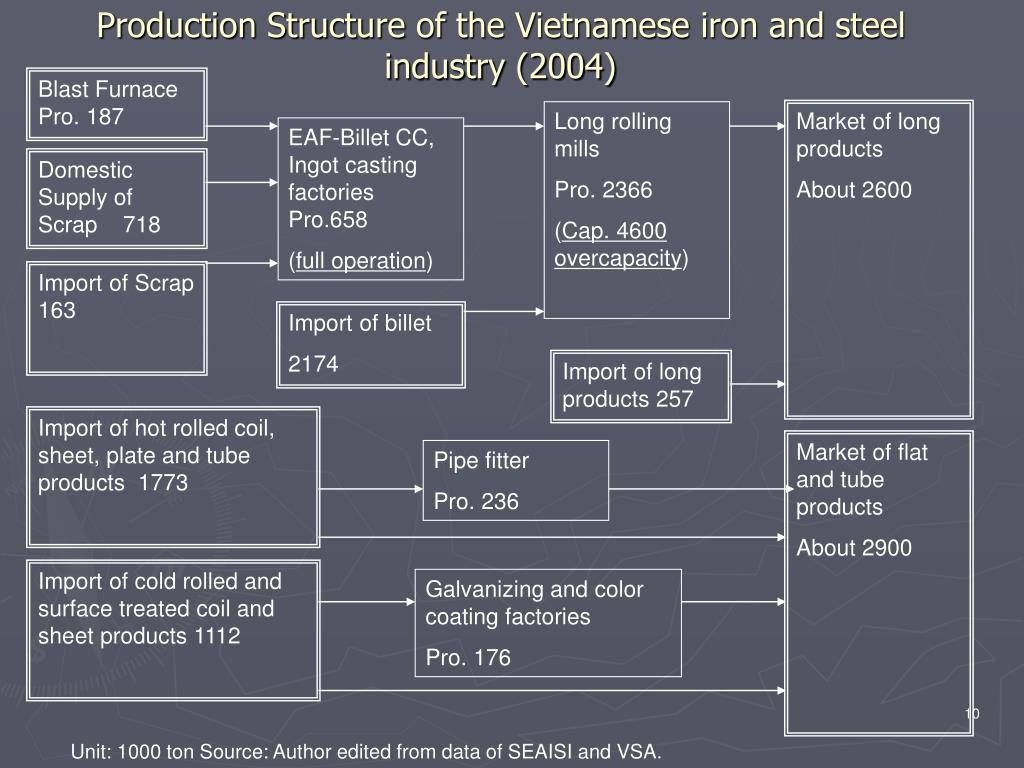 Production Structure of the Vietnamese iron and steel industry (2004)
