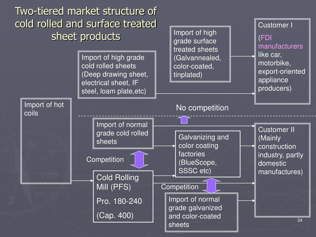 Two-tiered market structure of cold rolled and surface treated sheet products