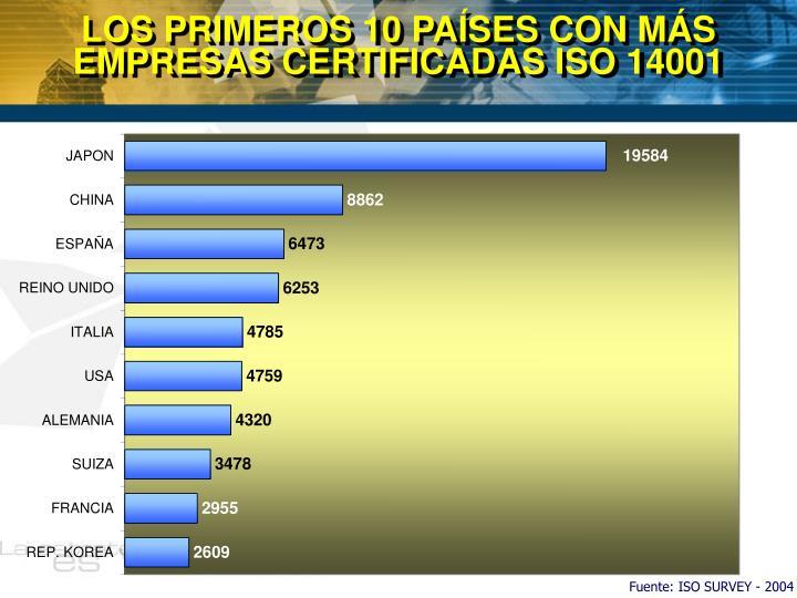 LOS PRIMEROS 10 PAÍSES CON MÁS EMPRESAS CERTIFICADAS ISO 14001