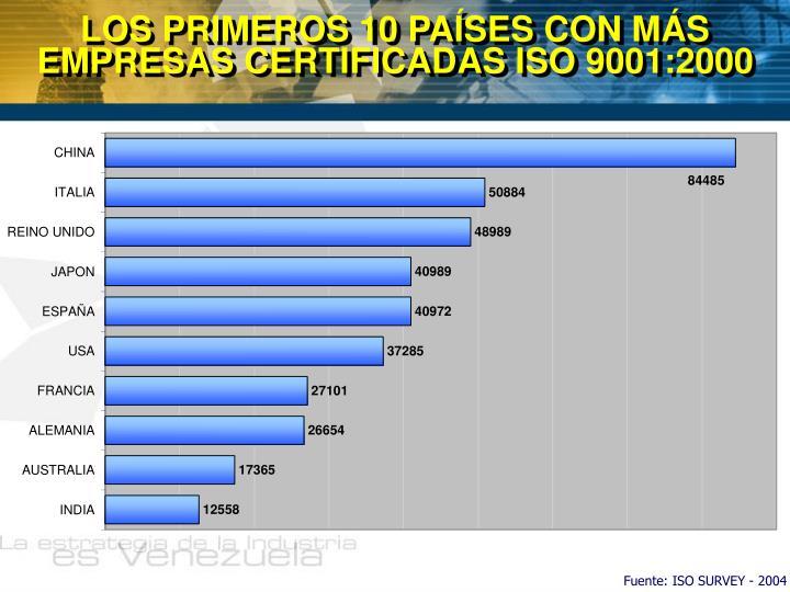 LOS PRIMEROS 10 PAÍSES CON MÁS EMPRESAS CERTIFICADAS ISO 9001:2000