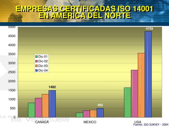 EMPRESAS CERTIFICADAS ISO 14001         EN AMERICA DEL NORTE