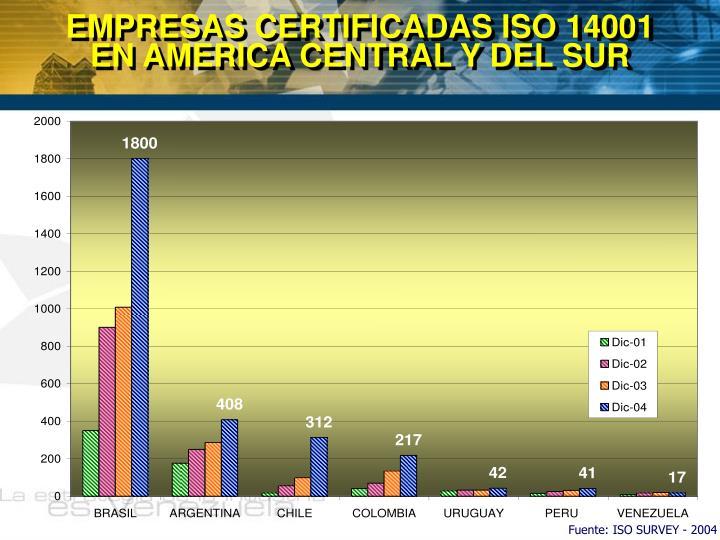 EMPRESAS CERTIFICADAS ISO 14001          EN AMERICA CENTRAL Y DEL SUR