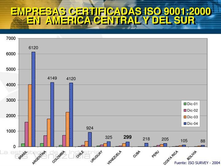 EMPRESAS CERTIFICADAS ISO 9001:2000