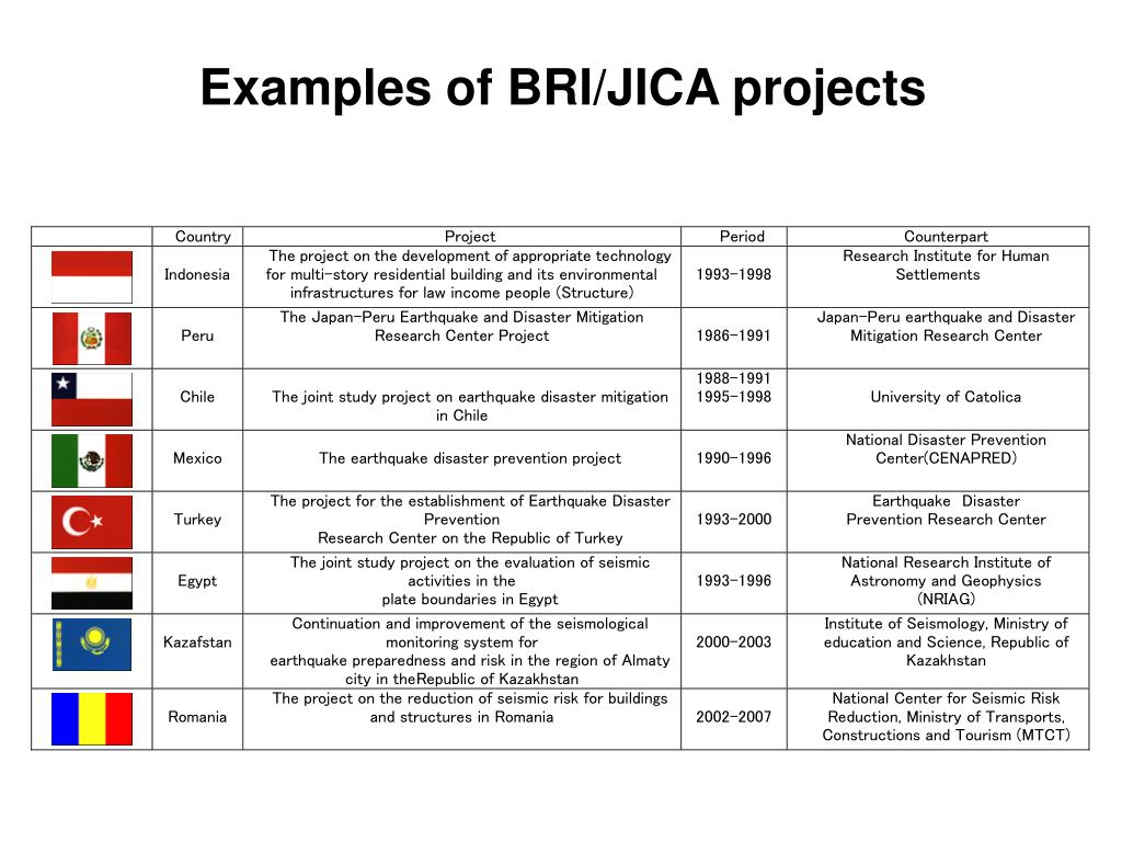 Examples of BRI/JICA projects