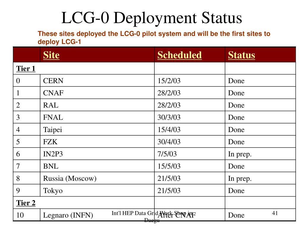 LCG-0 Deployment Status
