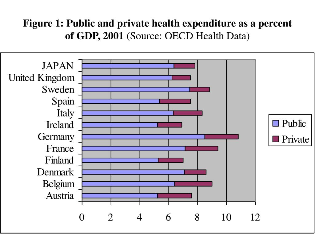 Figure 1: Public and private health expenditure as a percent of GDP, 2001