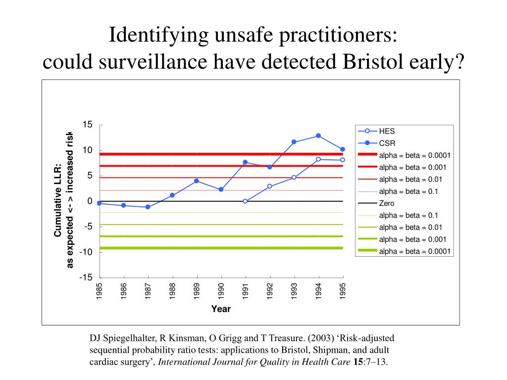 Identifying unsafe practitioners: