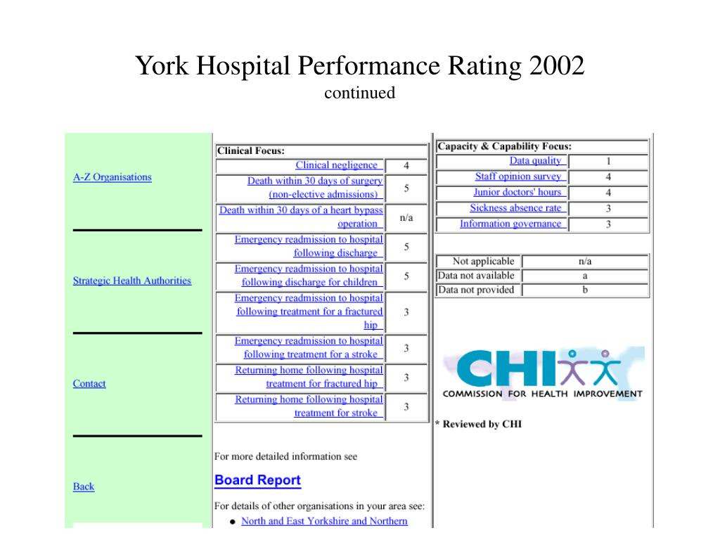 York Hospital Performance Rating 2002