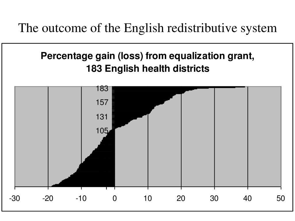 The outcome of the English redistributive system