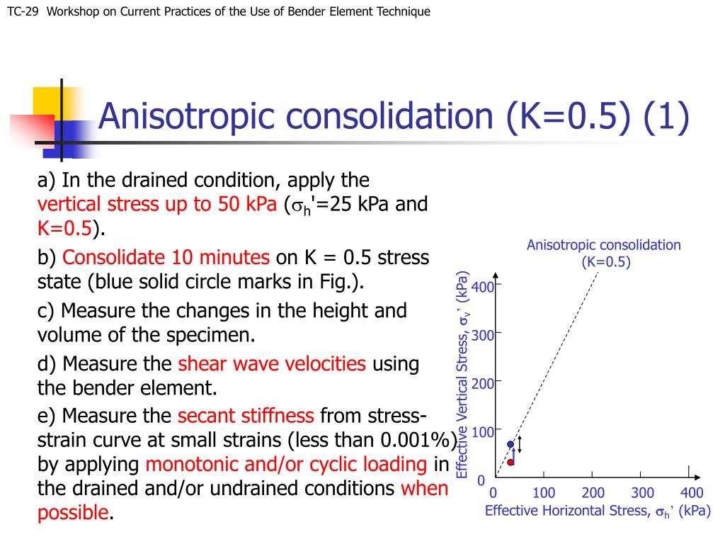 Anisotropic consolidation (K=0.5) (1)