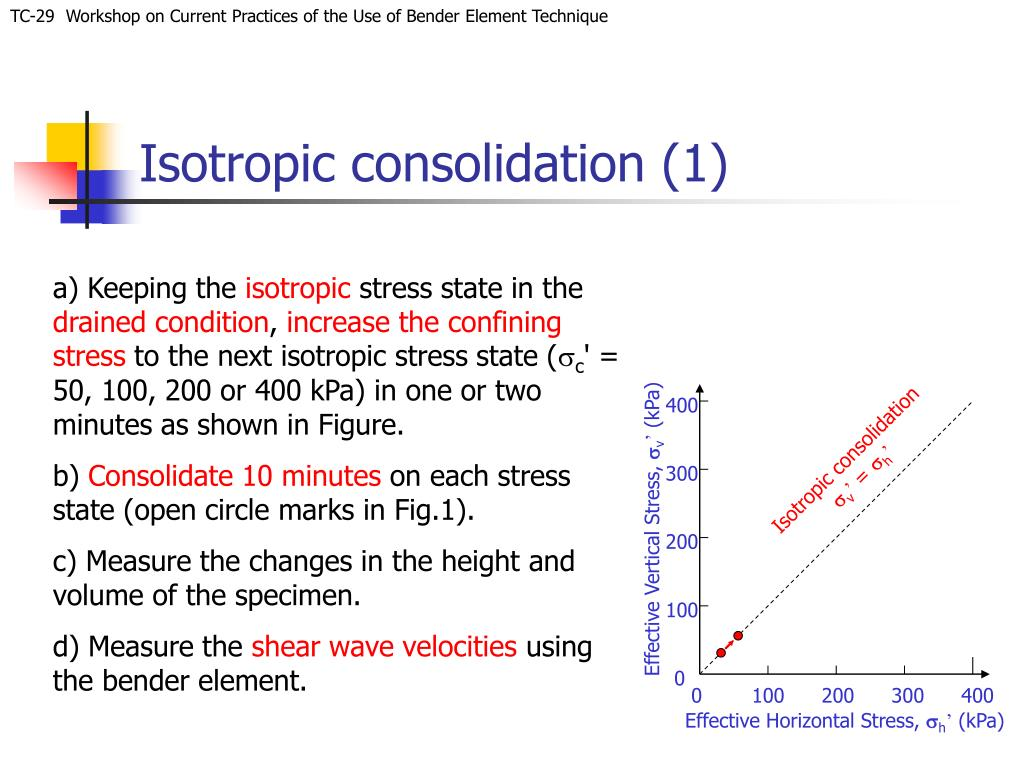 Isotropic consolidation (1)