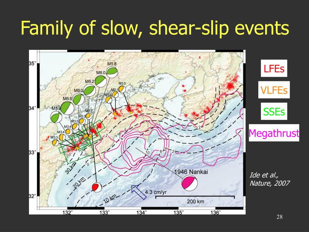 Family of slow, shear-slip events