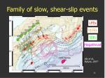 family of slow shear slip events