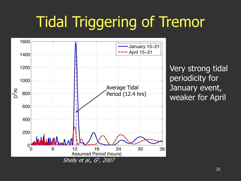 Tidal Triggering of Tremor