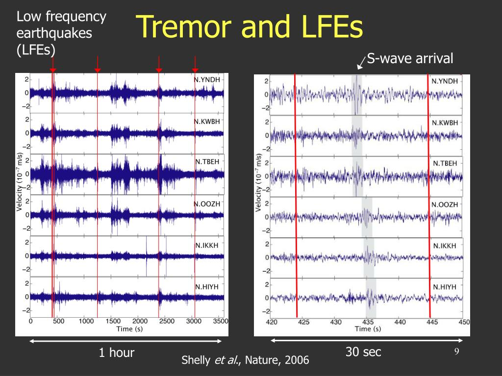 Low frequency earthquakes (LFEs)