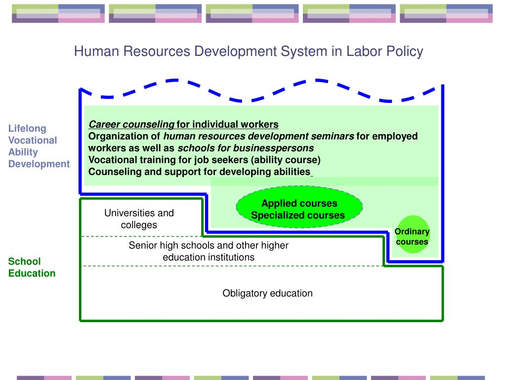 Human Resources Development System in Labor Policy