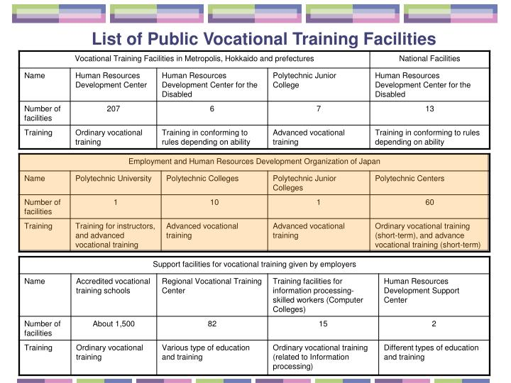 List of public vocational training facilities