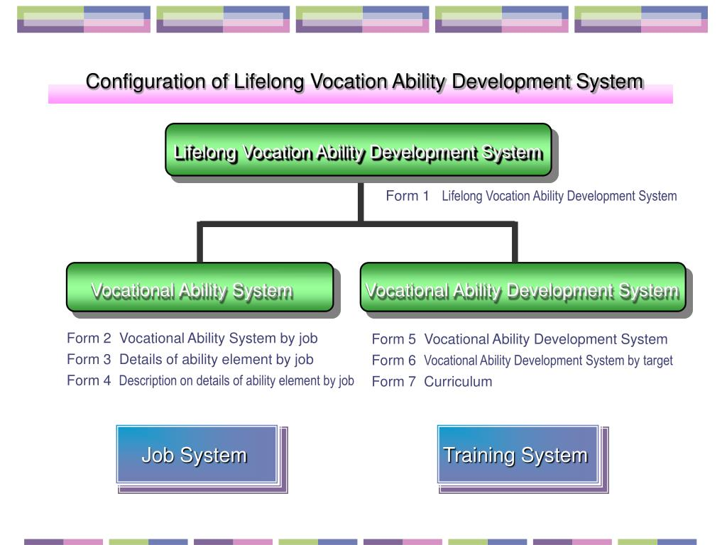 Configuration of Lifelong Vocation Ability Development System