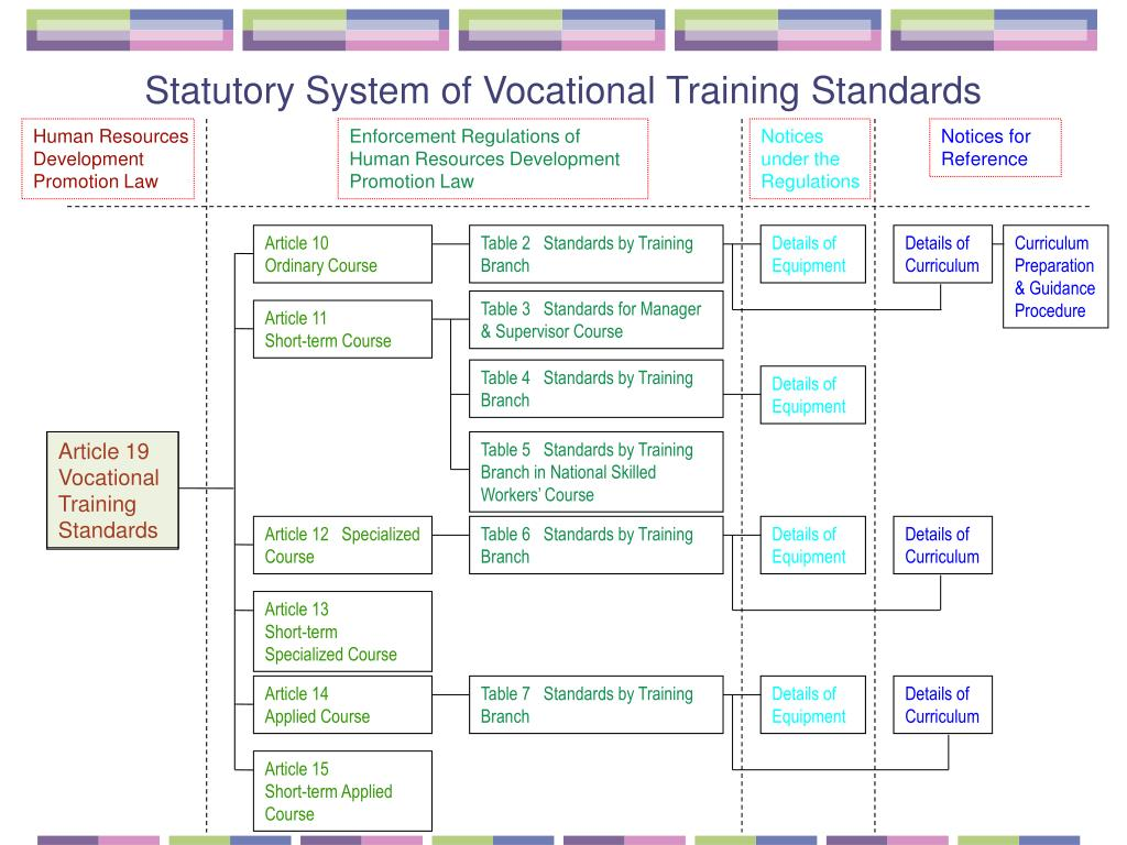 Statutory System of Vocational Training Standards