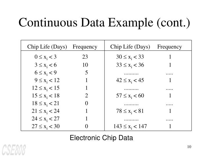 Continuous Data Example (cont.)