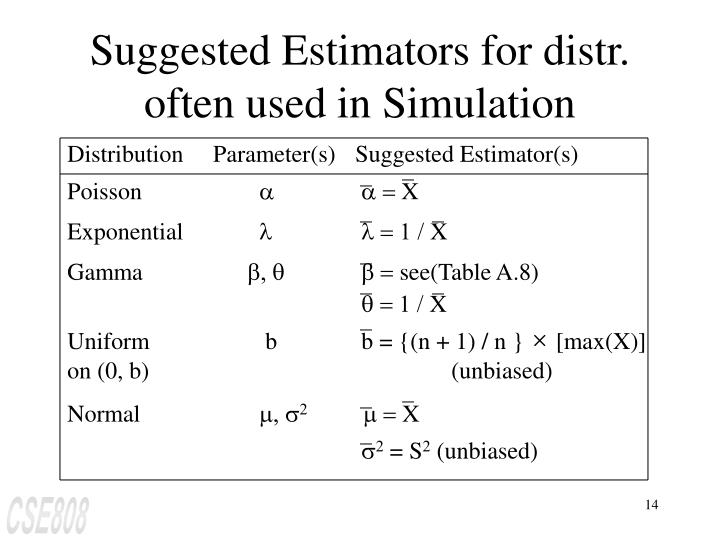 Suggested Estimators for distr. often used in Simulation