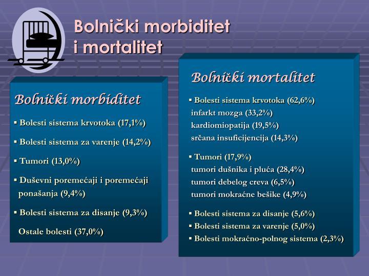 Bolnički morbiditet
