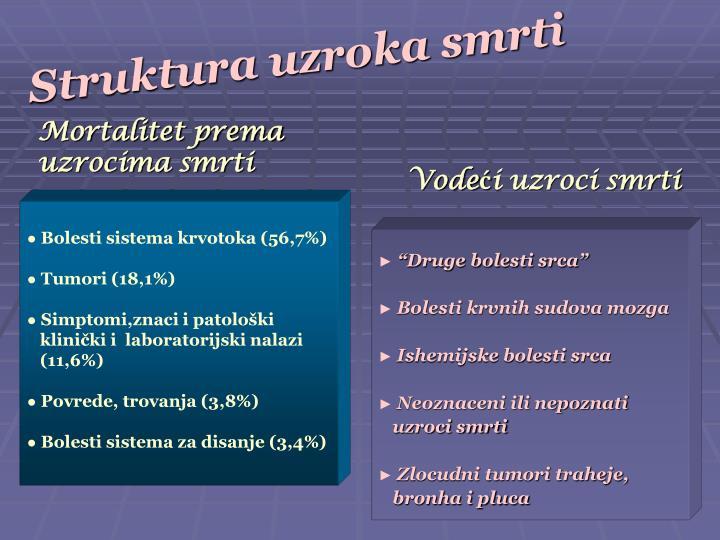 Struktura uzroka smrti