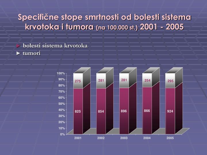 Specifične stope smrtnosti od bolesti sistema