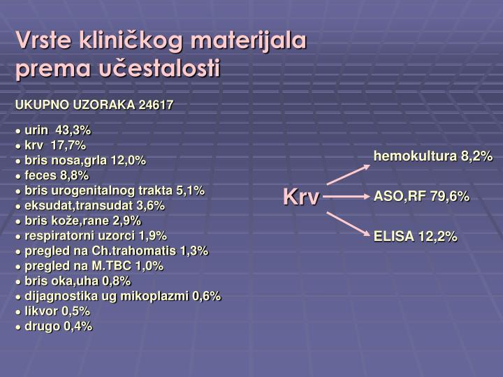 hemokultura 8,2%