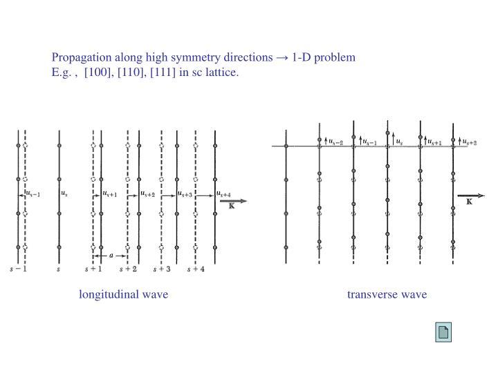 Propagation along high symmetry directions → 1-D problem