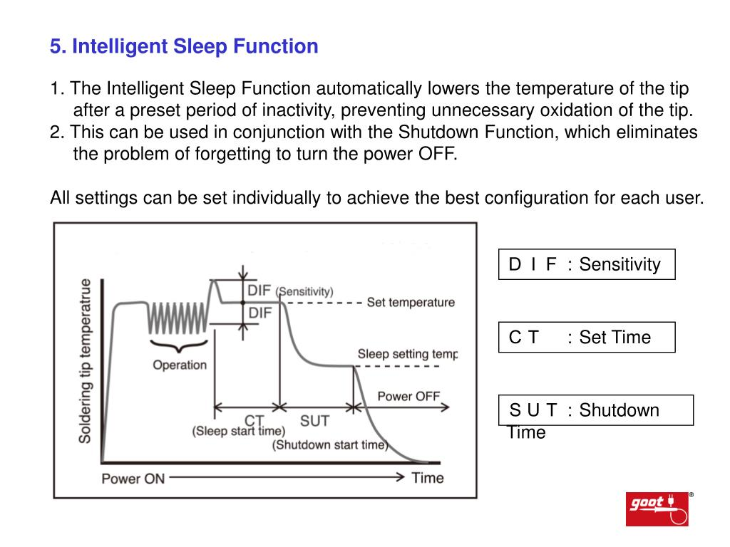 5. Intelligent Sleep Function