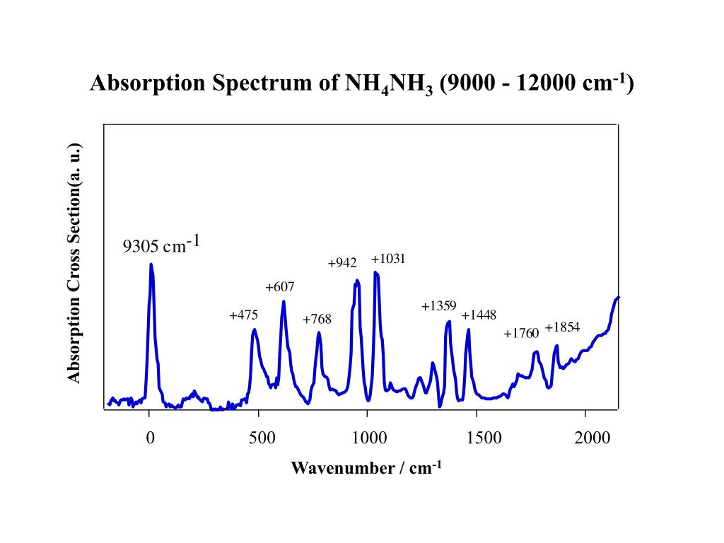 Absorption Spectrum of NH