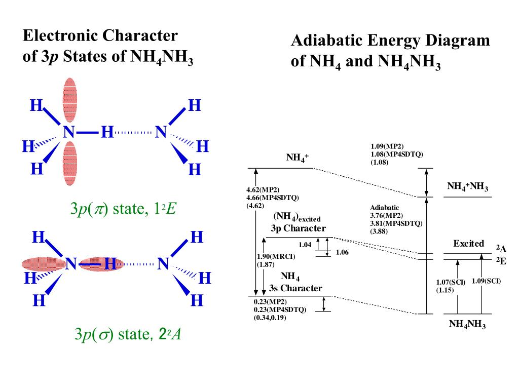 Adiabatic Energy Diagram of NH