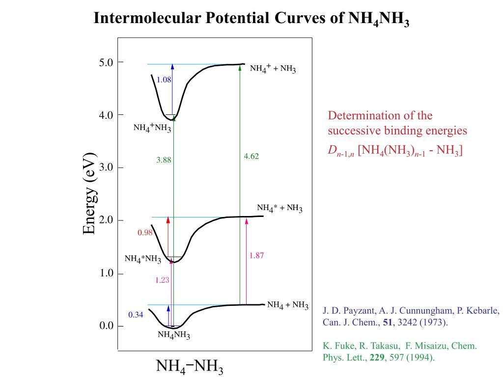 Intermolecular Potential