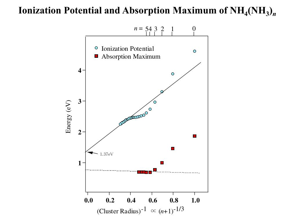 Ionization Potential and Absorption Maximum of NH