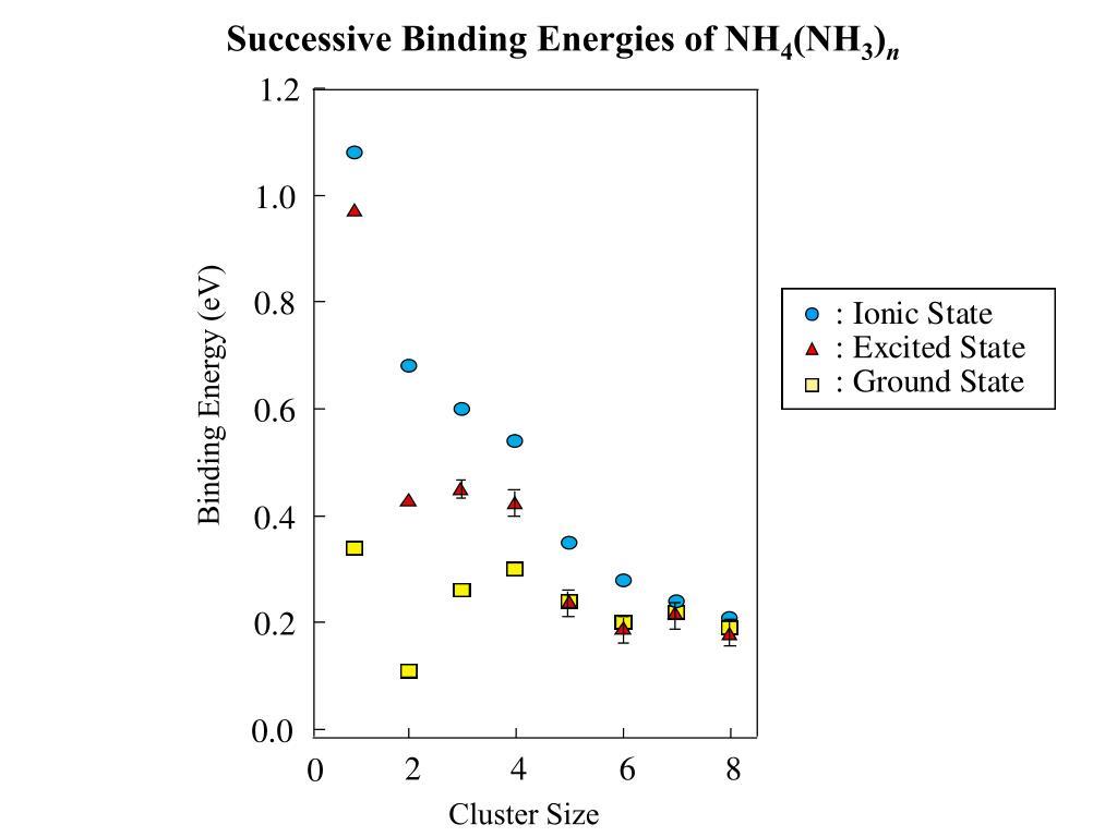 Successive Binding Energies of NH