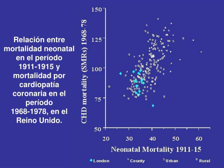 Relación entre mortalidad neonatal en el período
