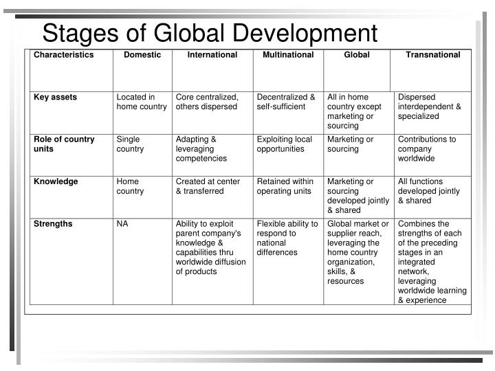 Stages of Global Development