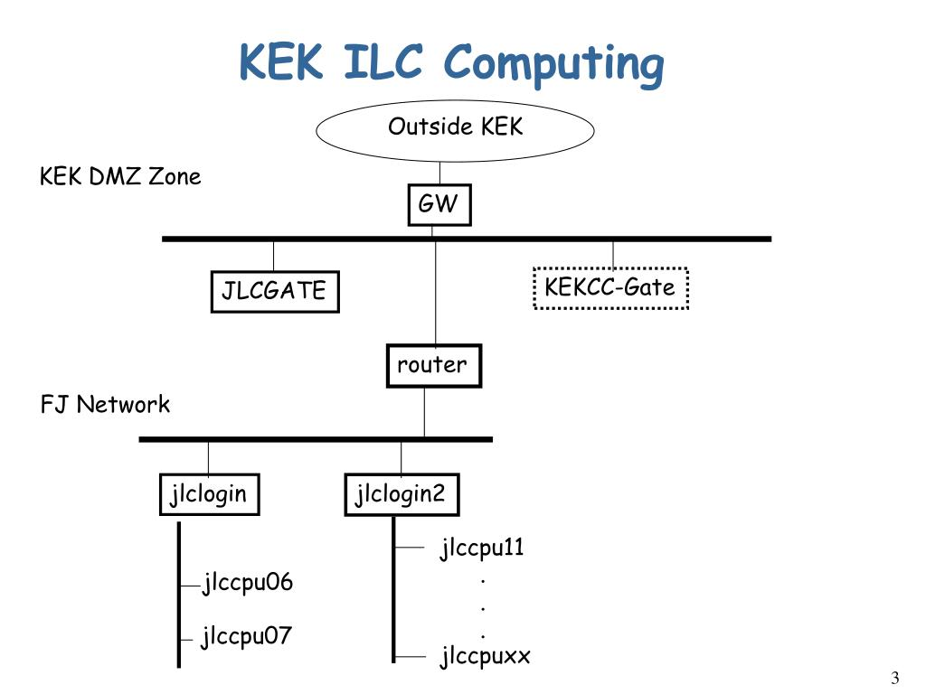 KEK ILC Computing