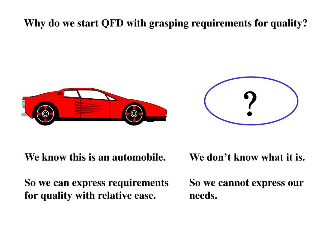 Why do we start QFD with grasping requirements for quality?