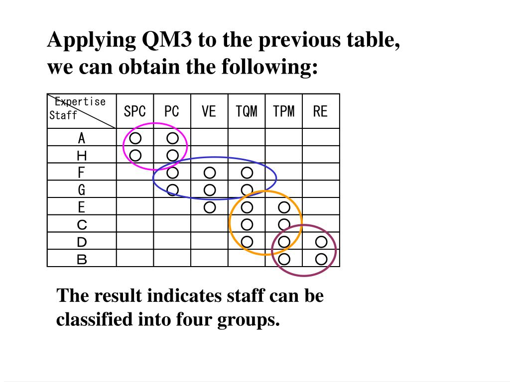 Applying QM3 to the previous table,
