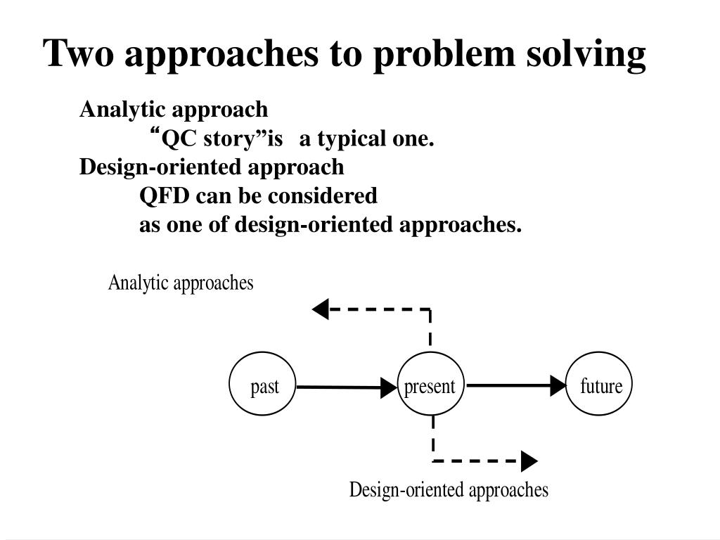 Two approaches to problem solving