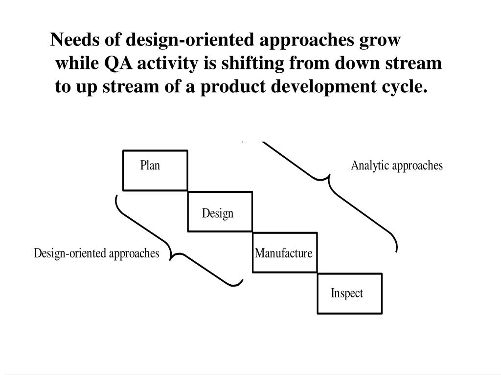 Needs of design-oriented approaches grow