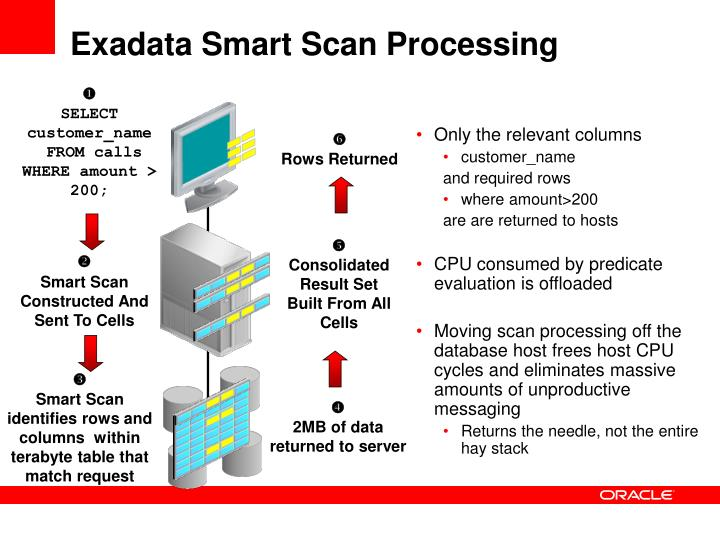 Exadata Smart Scan Processing