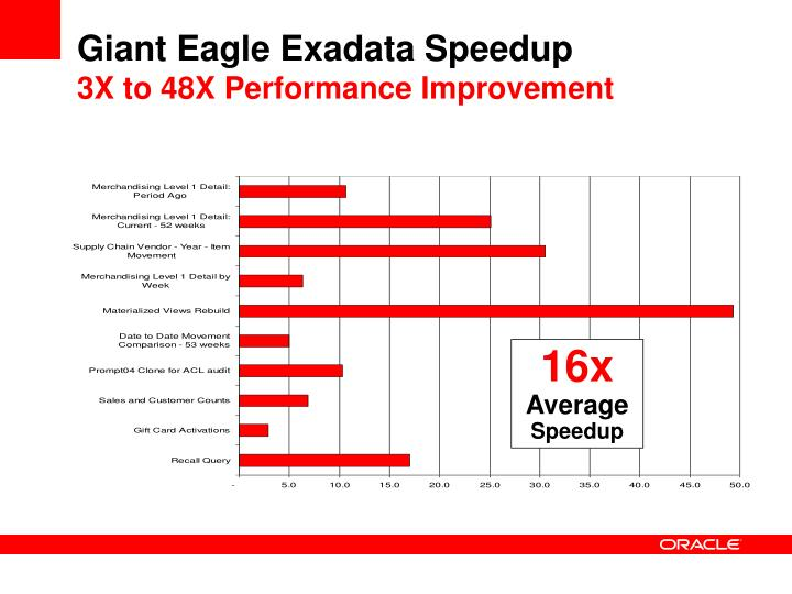 Giant Eagle Exadata Speedup