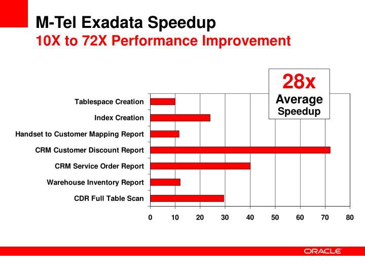 M-Tel Exadata Speedup