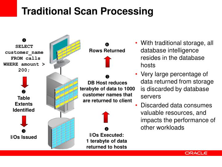 Traditional Scan Processing
