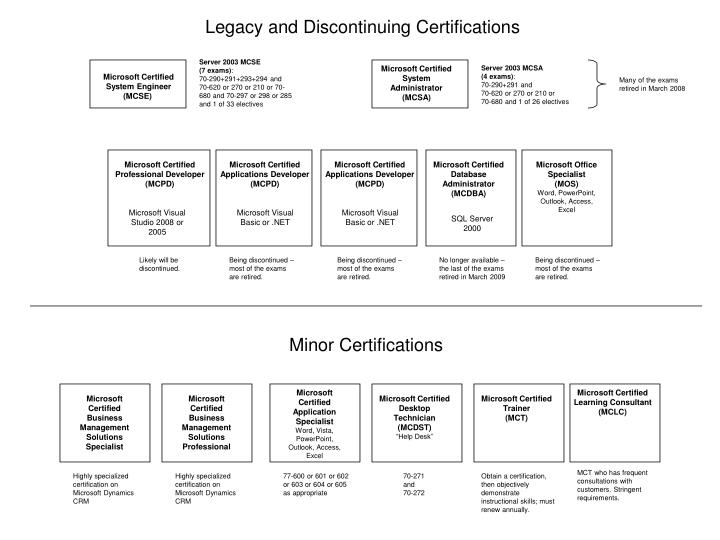 Legacy and Discontinuing Certifications