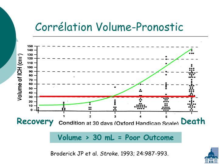Corrélation Volume-Pronostic